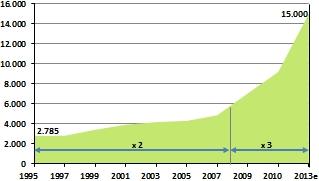 Preisentwicklung von Ackerland in Mecklenburg-Vorpommern (EURO/Hektar)